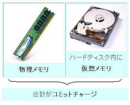 遅いパソコン館-遅いパソコン、メモリ増設後の対応。仮想メモリとは ...